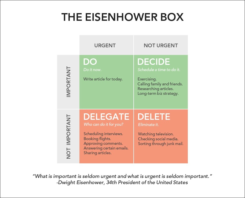 Eisenhower Matrix to improve your to-do list